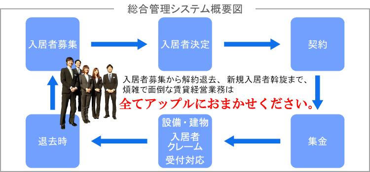 総合管理システム概略図